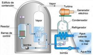 Esquema de una centrla nuclear