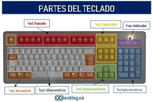 partes del teclado