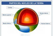 partes de nucleo de la tierra