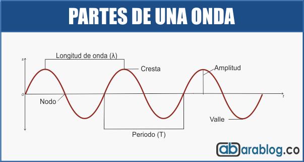 Elementos de una onda