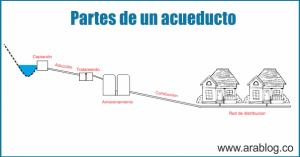 partes acueducto