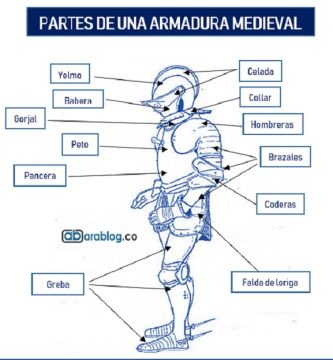 partes de una armadura medieval