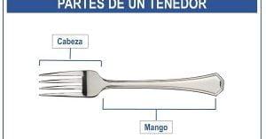 partes de un tenedor