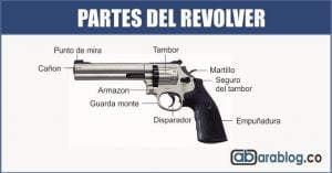 Partes del revolver