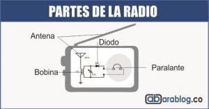 partes de la radio