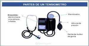 Tensiómetro partes y tipos