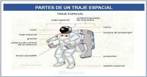 Partes del traje de astronauta